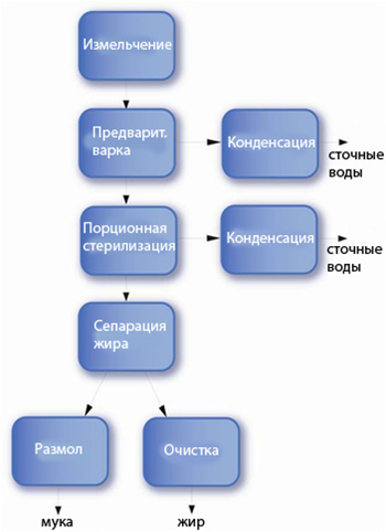 Непрерывная предварительная варка & порционная стерилизация