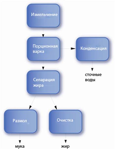 Порционная утилизация с сушкой