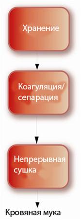 Переработка крови